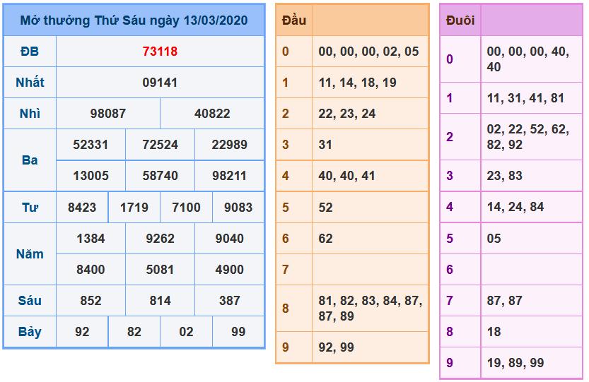 Soi cầu xsmb 14-3-2020